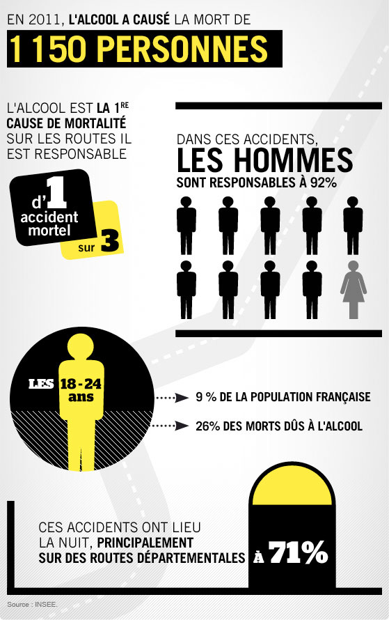 Sécurite Routière, les chiffres de l'alcool / © Ministère de l'Intérieur