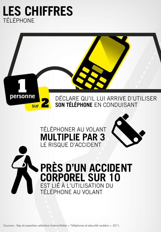 Sécurite Routière, les chiffres du téléphone / © Ministère de l'Intérieur