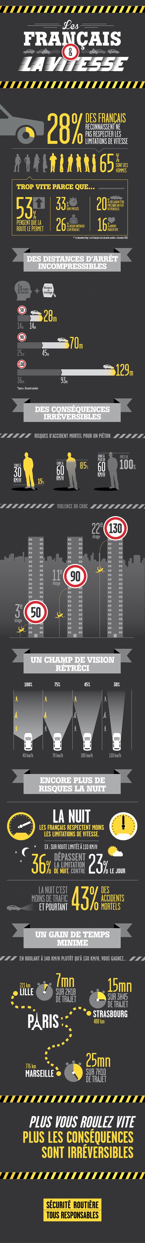 Sécurite Routière, les chiffres de la vitesse / © Ministère de l'Intérieur