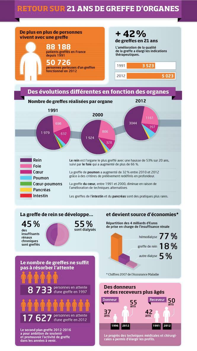 Don d'organes, infographie / © DR - Facebook