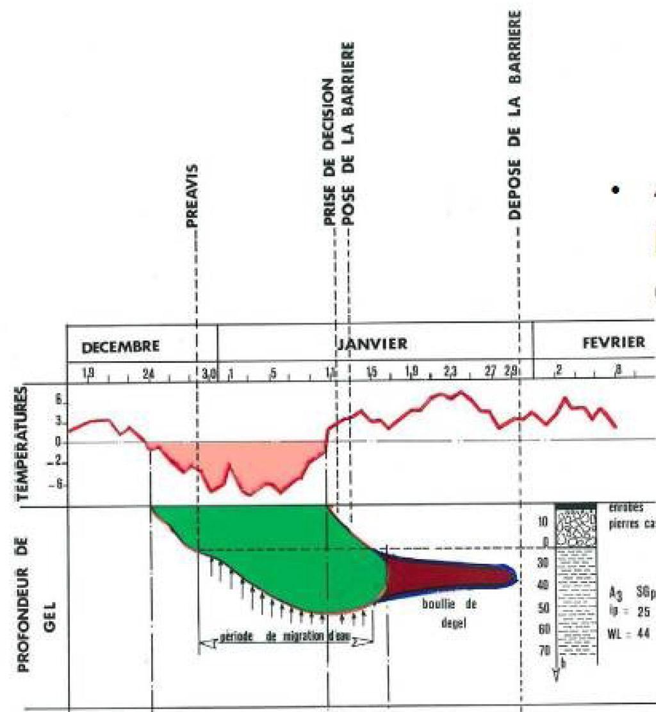 Barrières de dégel - Schéma explicatif