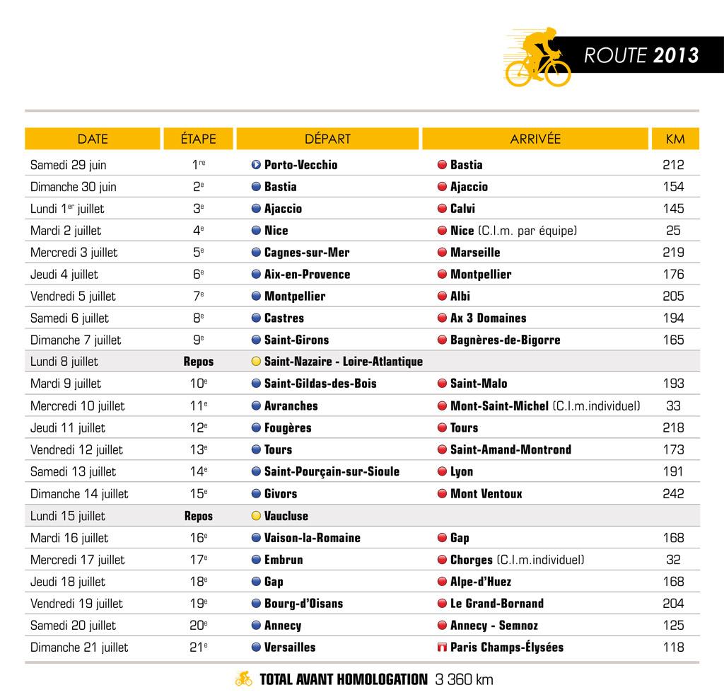 Le Tour de France 2013, le parcours