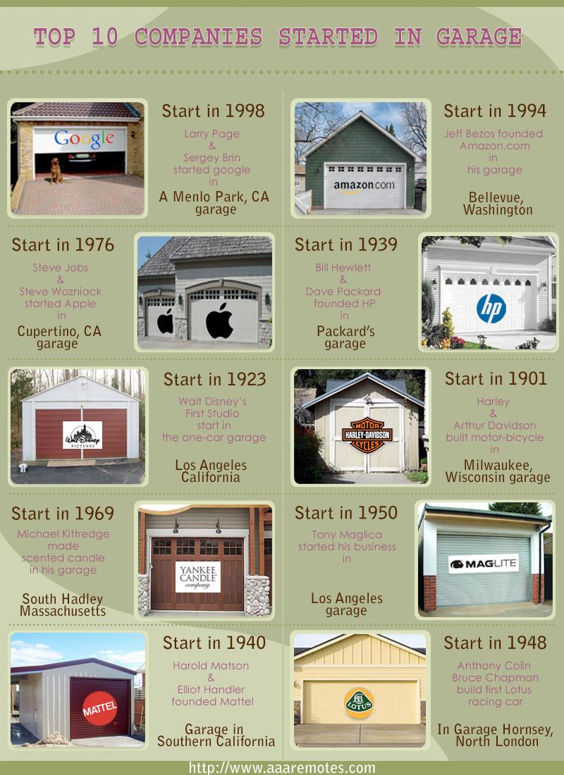 Dix entreprises nées dans un garage / © www.AAAremotes.com