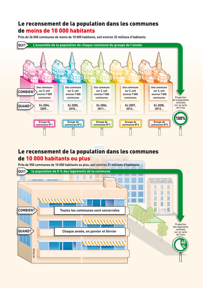 Recensement de la population - Infographie