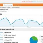 Google Analytics (c) Google