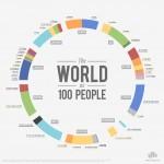 A quoi ressemblerait le monde s'il n'y avait que 100 habitants ? (The world as 100 people) / © Jack Hagley