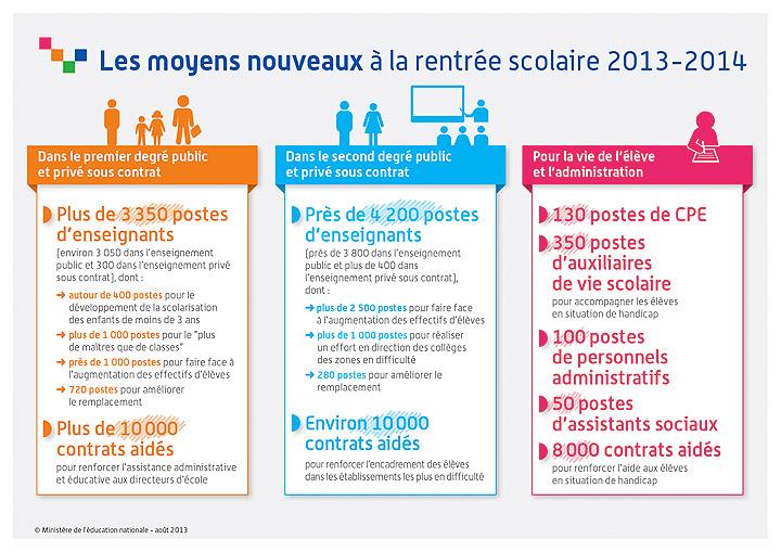 Les moyens nouveeaus à la rentrée scolaire 2013-2014
