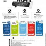 Speed Info Créateurs (c)
