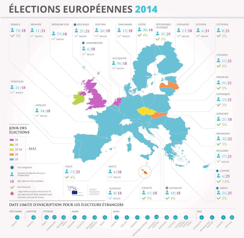 Les élections européennes 2014 / © www.europarl.europa.eu