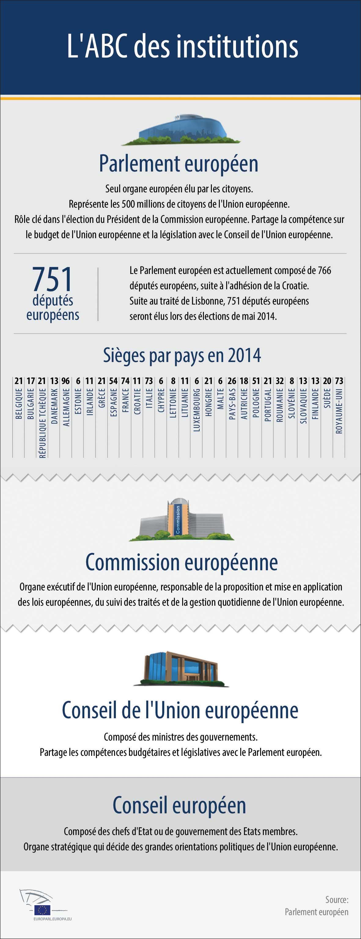 Parlement Européen / © www.europarl.europa.eu