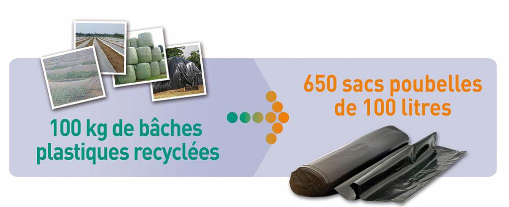 Nettoyage de printemps : on récolte les plastiques agricoles usagés dans 6 déchèteries de Trifyl