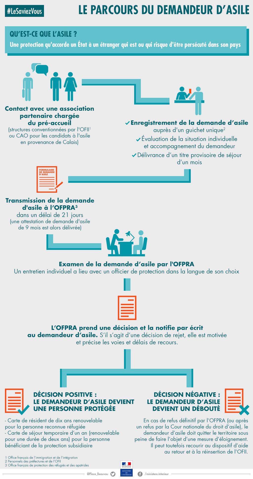 Le parcours du demandeur d'asile / © Ministère de l'Intérieur