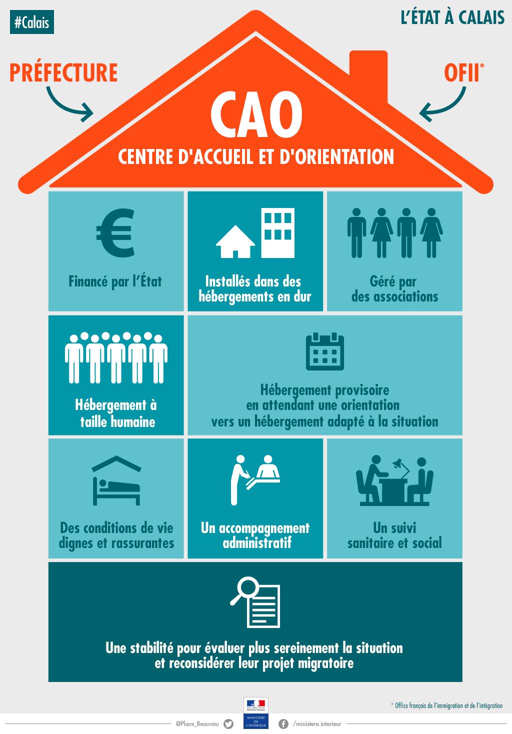 CAO, Centre d'accueil et d'orientation / © Ministère de l'Intérieur