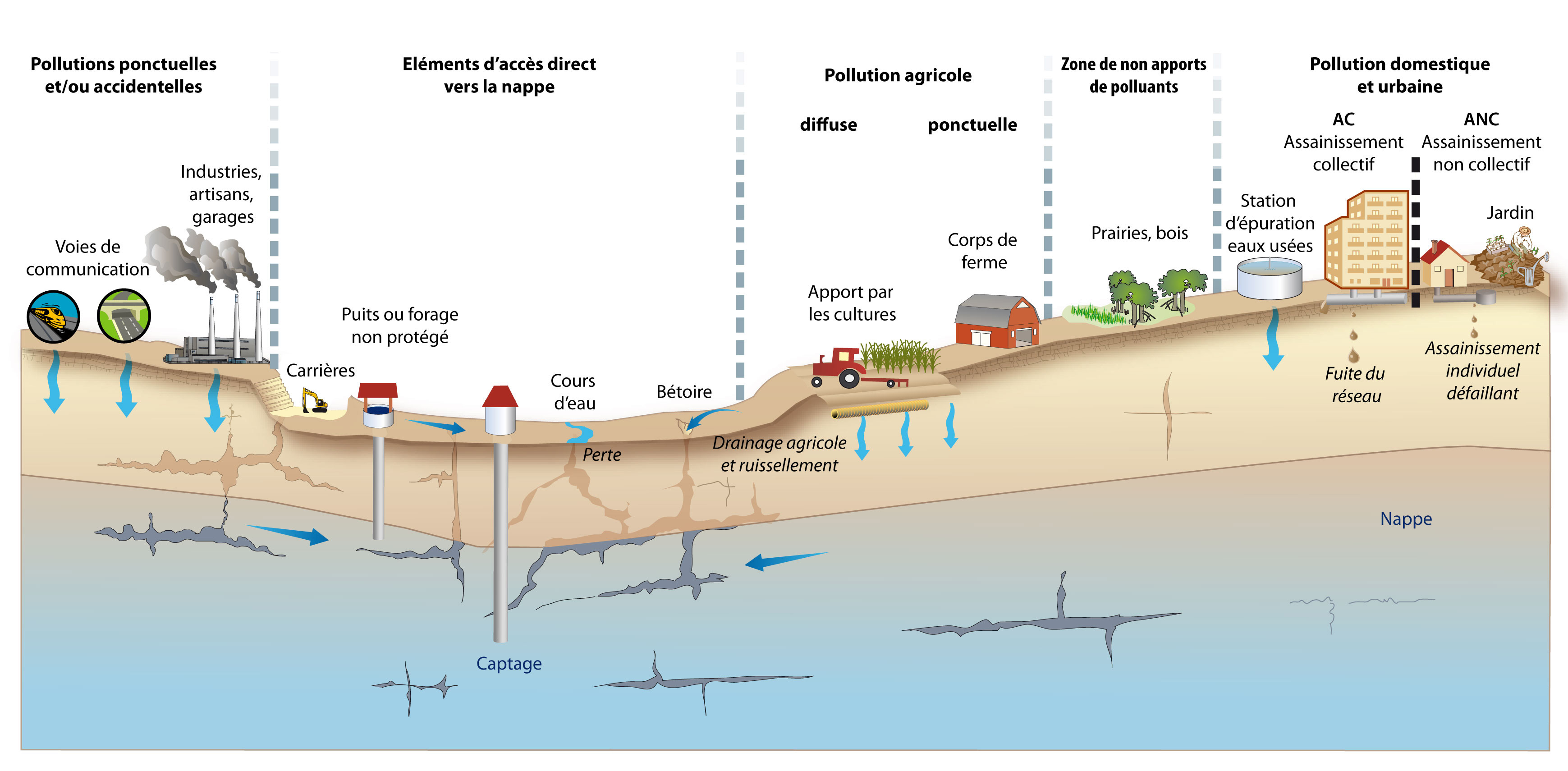 schema-pollutions-nitrate-credit-sepase-fr