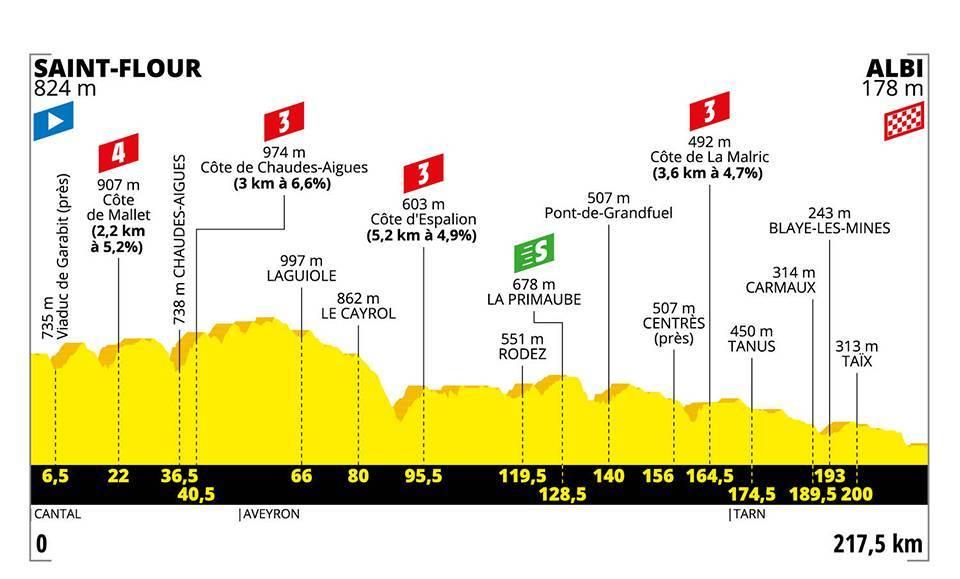 Tour de france 2019, profil de l'étape 10 / © DR