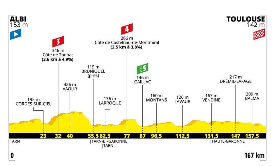 Tour de france 2019, profil de l'étape 11 / © DR